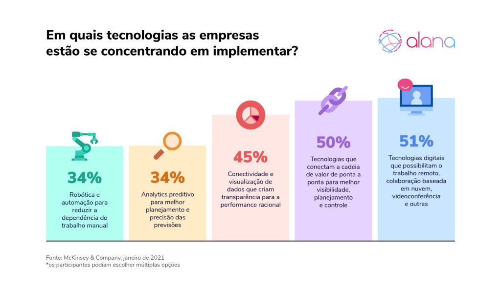 Gráfico de barras mostra quais tecnologias as empresas estão implementando na pandemia: Trabalho remoto, visualização de dados, robótica e automação