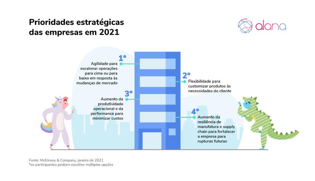 Gráfico mostra prioridades estratégicas das empresas em 2021: Agilidade, flexibilidade, aumento da produtividade operacional e da resiliência de manufatura