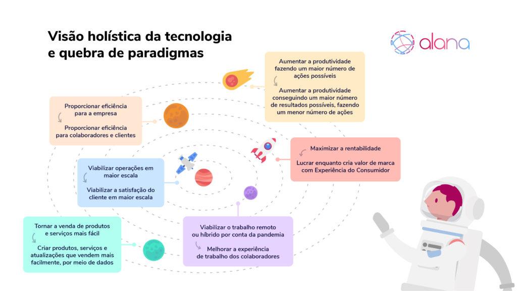 Gráfico dá exemplos de como quebrar paradigmas e ter uma visão holística da tecnologia