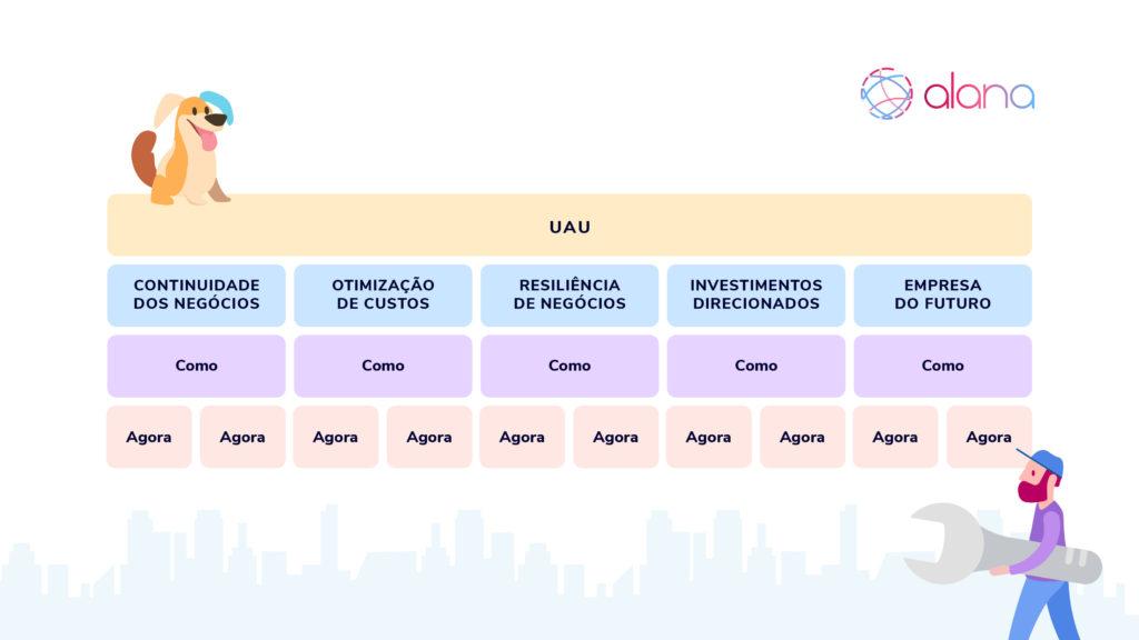 Framework contendo os cinco estágios de recuperação para empresas na pandemia e blocos em branco para serem preenchidos de acordo com ações programadas