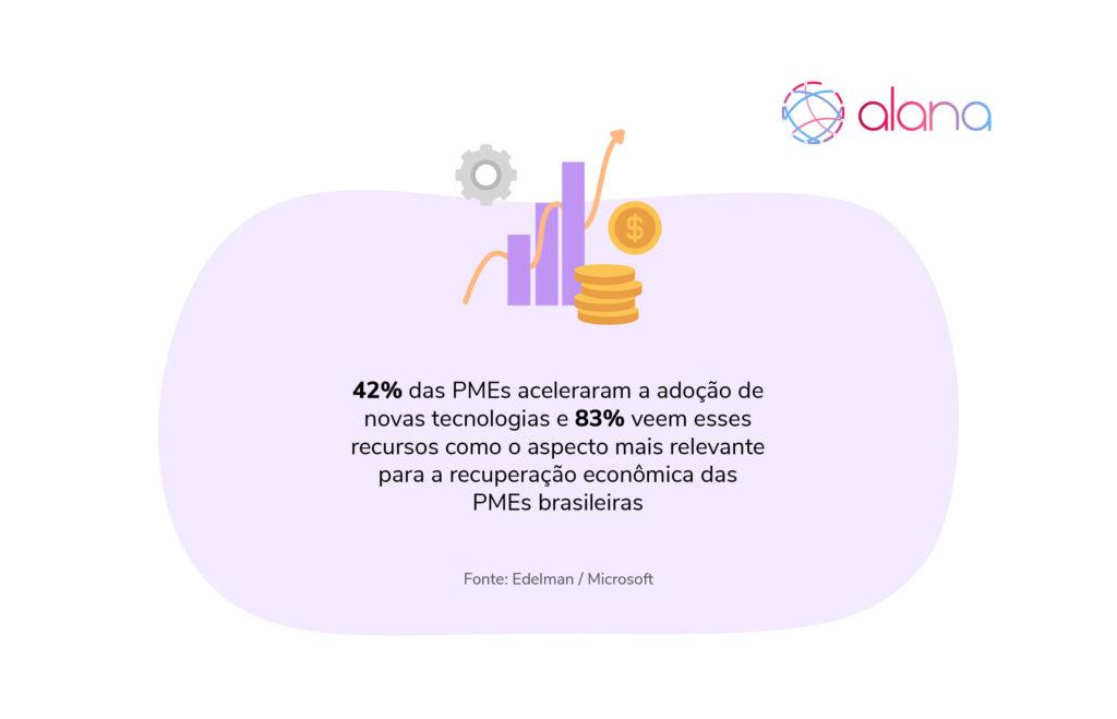 Infográfico ilustrativo sobre quantidade de PME's que aceleraram a adoração de tecnologias.