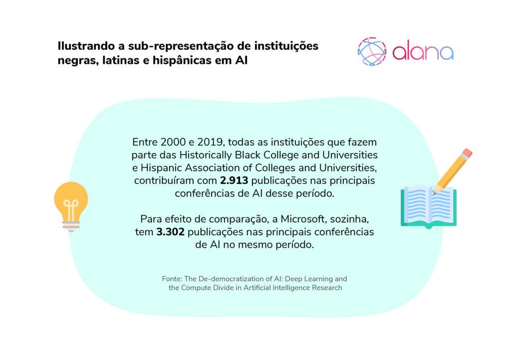 Ilustração da sub-representação de instituições negras, latinas e hispânicas em AI