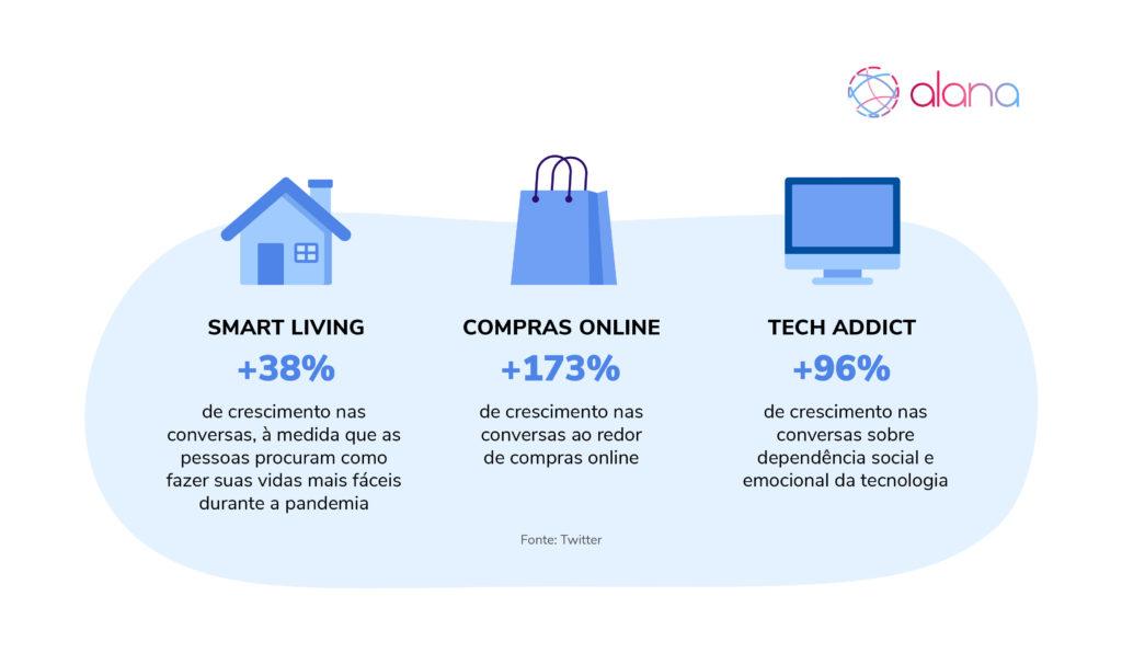 """Gráfico ilustrativo com três tipos de crescimento no comportamento do consumidor em relação à tecnologia, introduzindo ferramentas para """"smart life"""", """"vida mais inteligente"""" e """"tech addict""""."""
