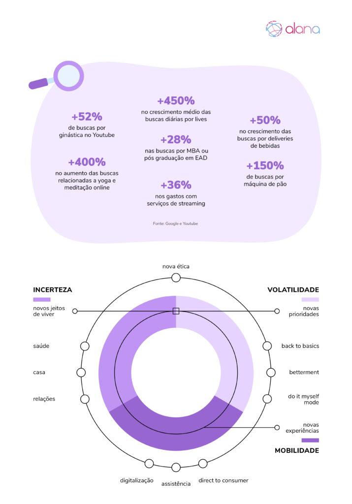Infográfico mostrando aumento nas novas buscas dos consumidores, e retratos de um novo cotidiano.