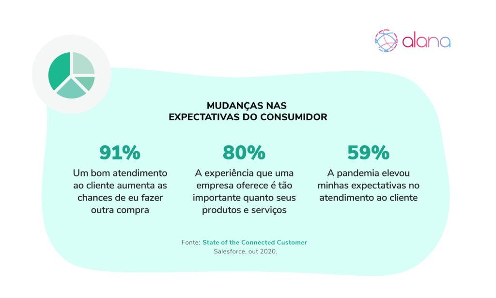 Infográfico ilustrando as mudanças nas expectativas do consumidor.