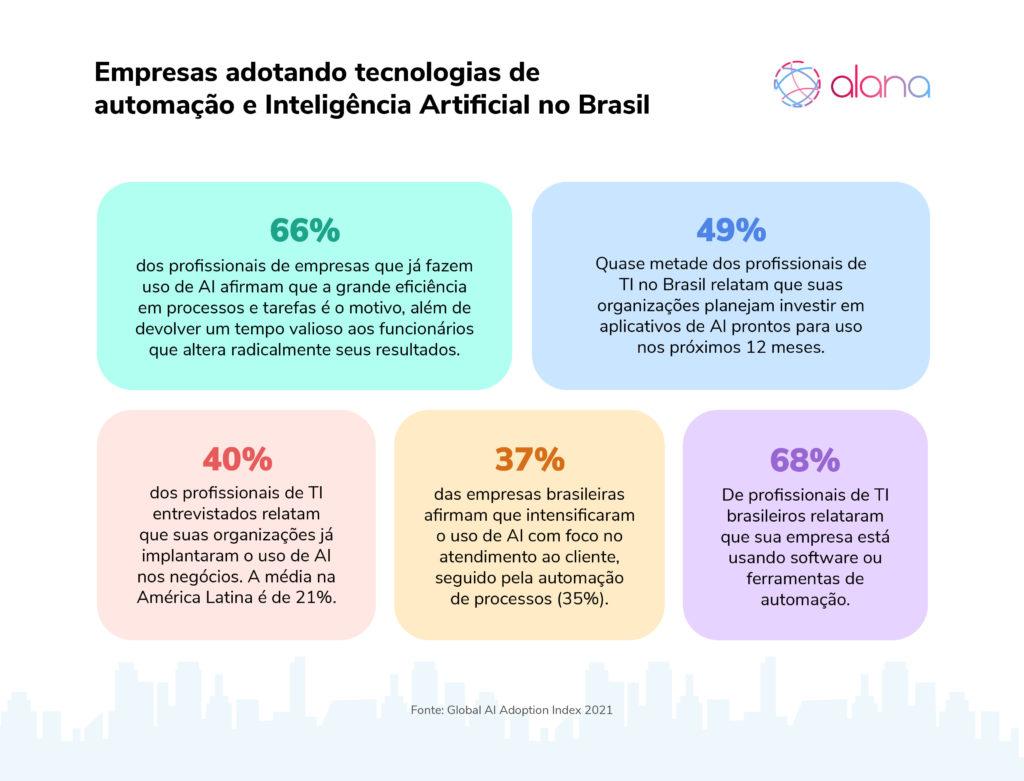 Infográfico ilustrando em porcentagem a quantidade de empresas que adotam tecnologias de automação e Inteligência Artificial no Brasil.