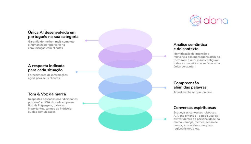 Infográfico ilustrando as soluções disponíveis com a Inteligência Artificial Alana.
