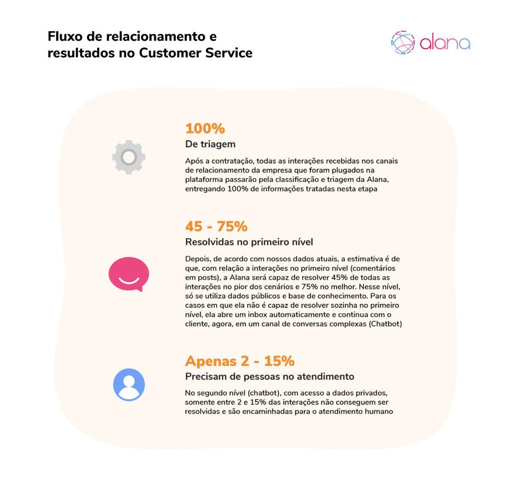 Fluxo de relacionamento e resultados no Customer Service com a Alana